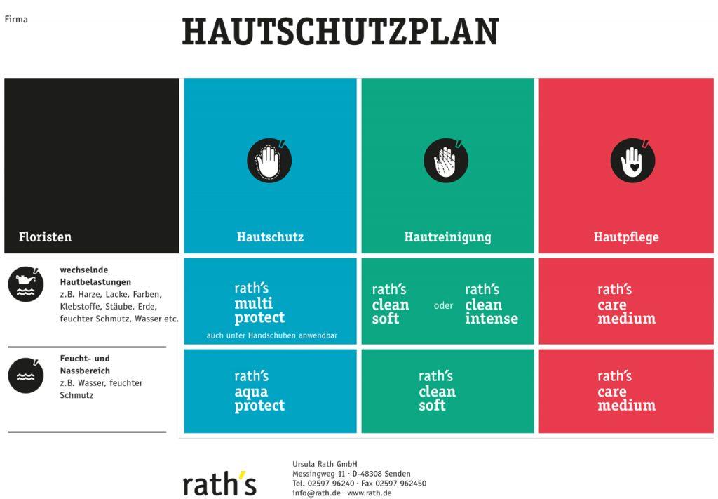 raths_HAUTSCHUTZPLAN_Floristen
