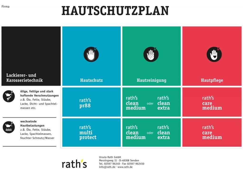 raths_HAUTSCHUTZPLAN_Lackierer_Karosserietechnik